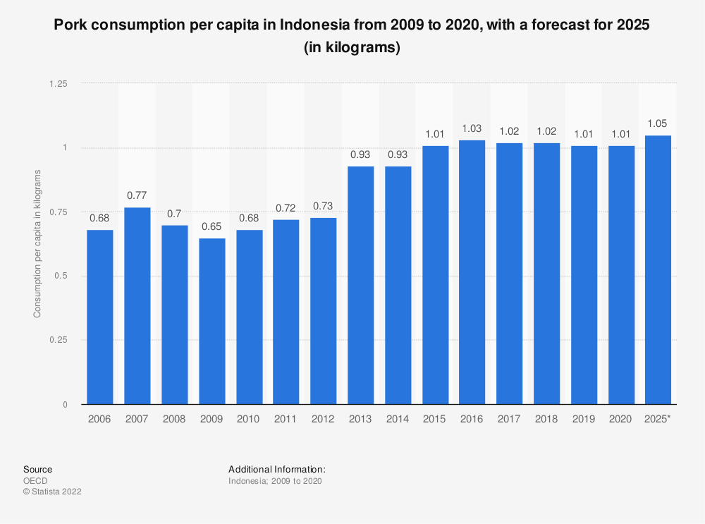 Statistic: Pork consumption per capita in Indonesia from 2009 to 2019, with a forecast for 2025 (in kilograms) | Statista