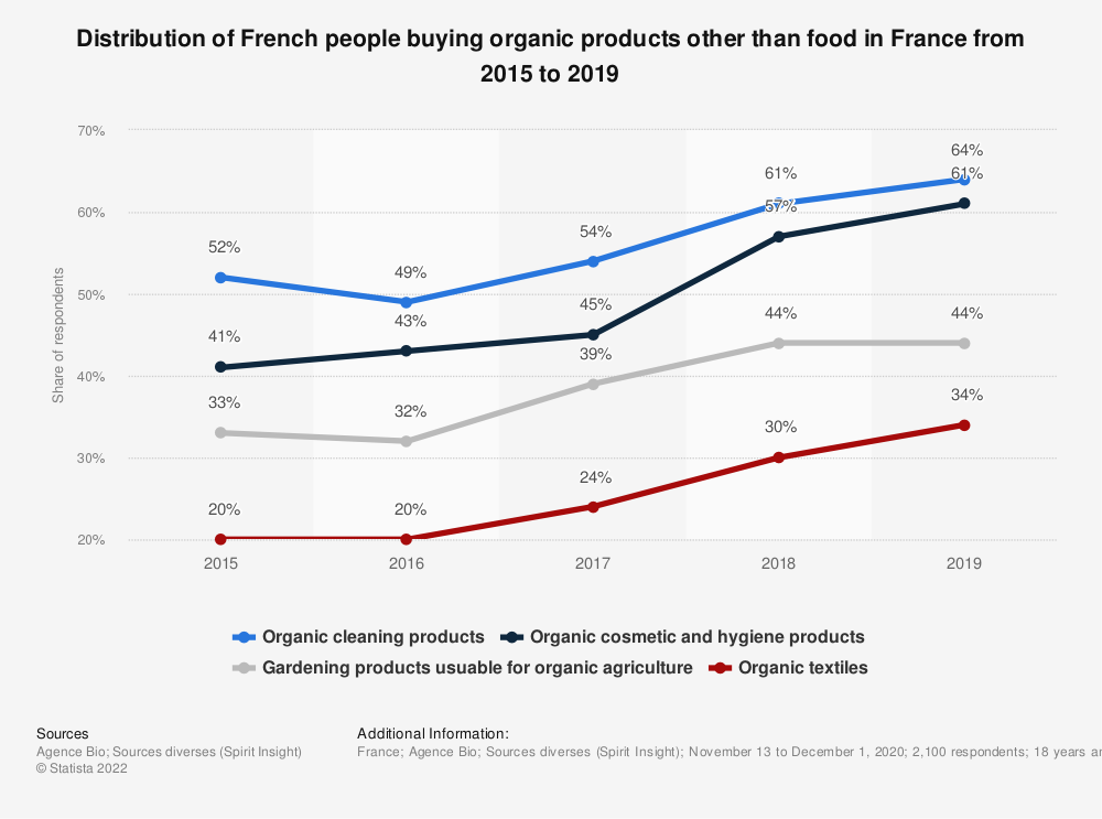 Statistic: Distribution of French people buying organic products other than food in France in 2016 and 2018* | Statista