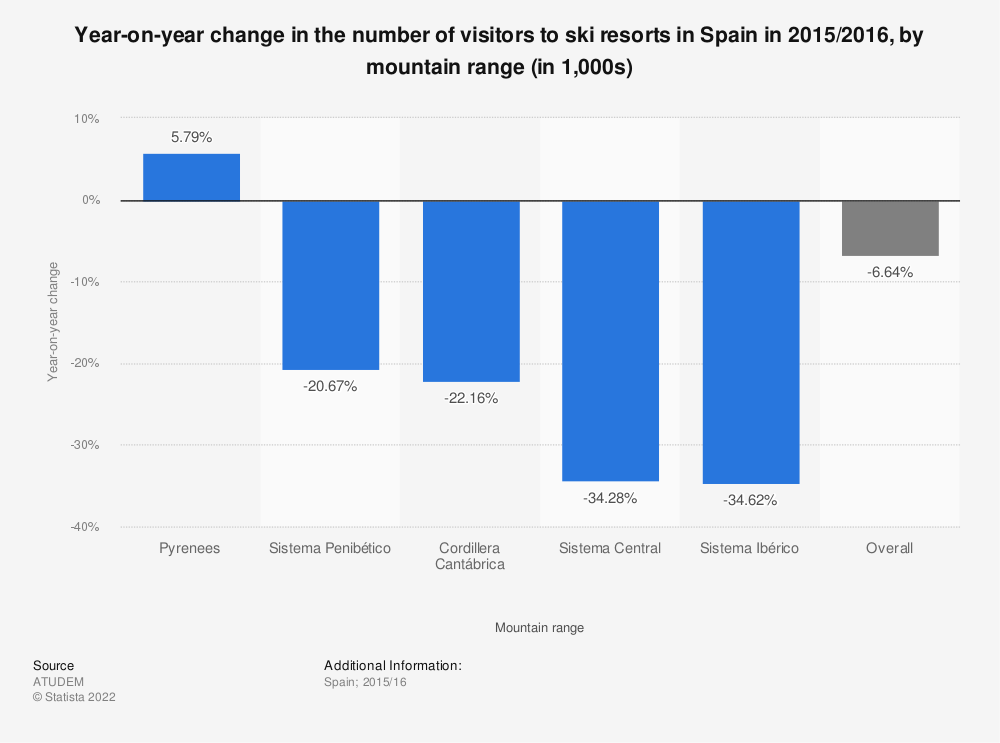 Statistic: Year-on-year change in the number of visitors to ski resorts in Spain in 2015/2016, by mountain range (in 1,000s) | Statista
