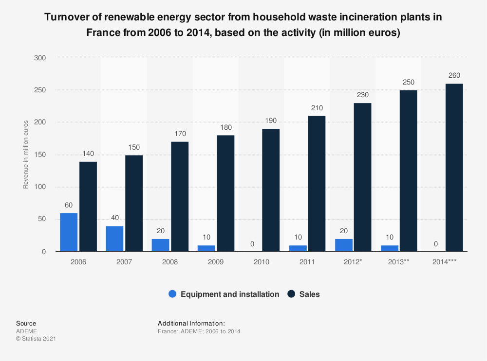 Statistic: Turnover of renewable energy sector from household waste incineration plants in France from 2006 to 2014, based on the activity (in million euros)   Statista