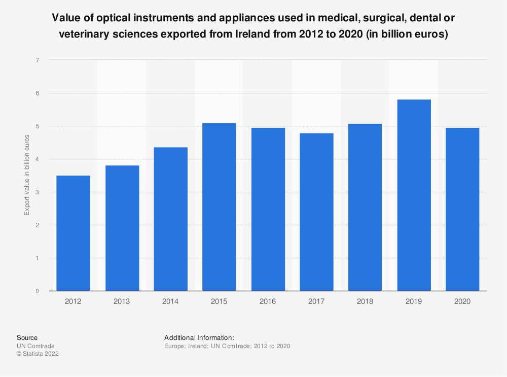 Statistic: Value of optical instruments and appliances used in medical, surgical, dental or veterinary sciences exported from Ireland from 2012 to 2017 (in billion euros)   Statista