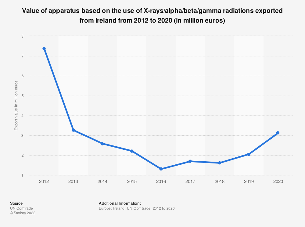 Statistic: Value of apparatus based on the use of X-rays/alpha/beta/gamma radiations exported from Ireland from 2012 to 2017 (in million euros) | Statista