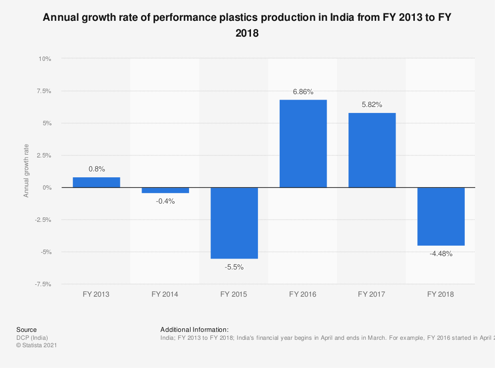 Statistic: Annual growth rate of performance plastics production in India from FY 2013 to FY 2018 | Statista