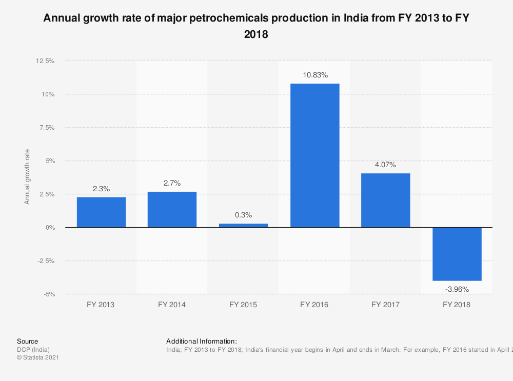 Statistic: Annual growth rate of major petrochemicals production in India from FY 2013 to FY 2018   Statista