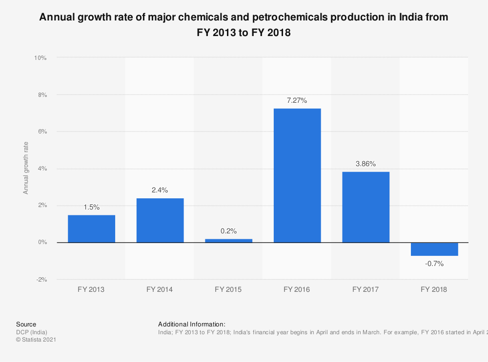 Statistic: Annual growth rate of major chemicals and  petrochemicals production in India from FY 2013 to FY 2018 | Statista