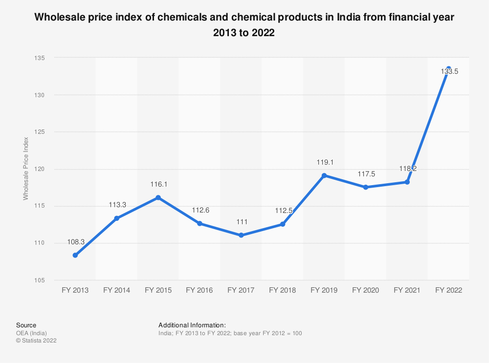 Statistic: Wholesale price index of chemicals and chemical products in India from financial year 2013 to 2019 | Statista