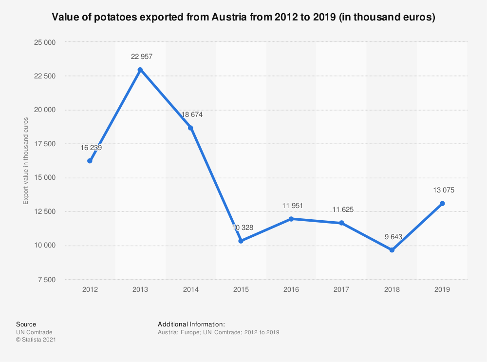 Statistic: Value of potatoes exported from Austria from 2012 to 2018 (in 1,000 euros) | Statista