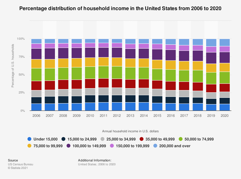 Statistic: Percentage distribution of household income in the United States from 2006 to 2017 | Statista
