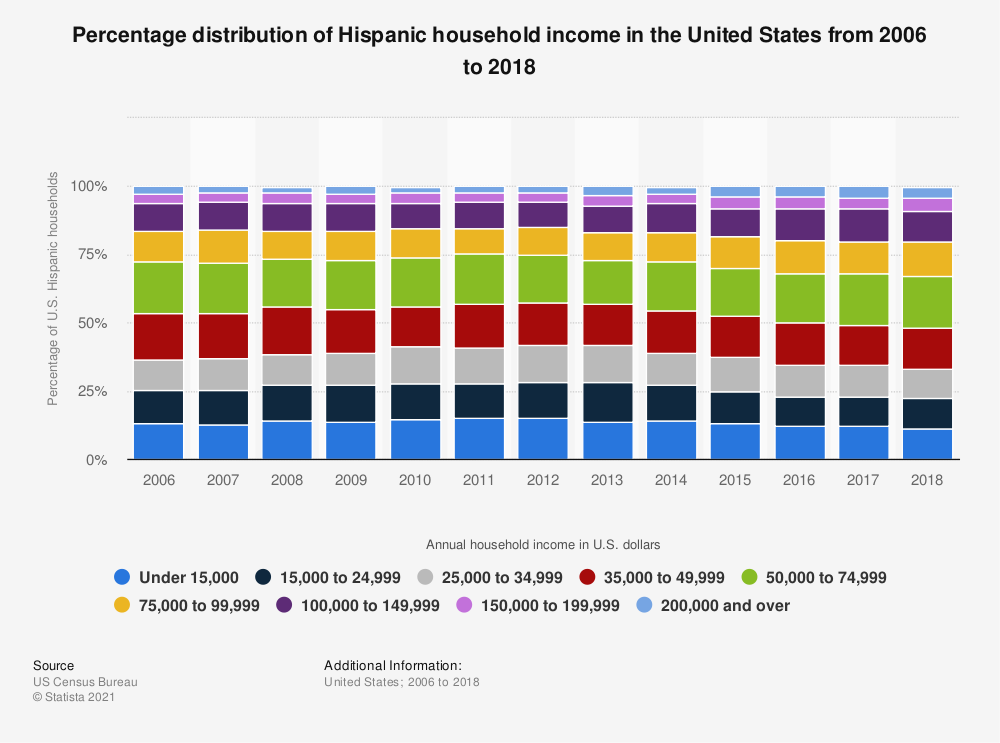 Statistic: Percentage distribution of Hispanic household income in the United States from 2006 to 2017 | Statista