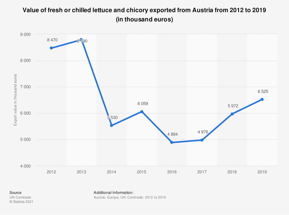 Statistic: Value of fresh or chilled lettuce and chicory exported from Austria from 2012 to 2018 (in 1,000 euros) | Statista