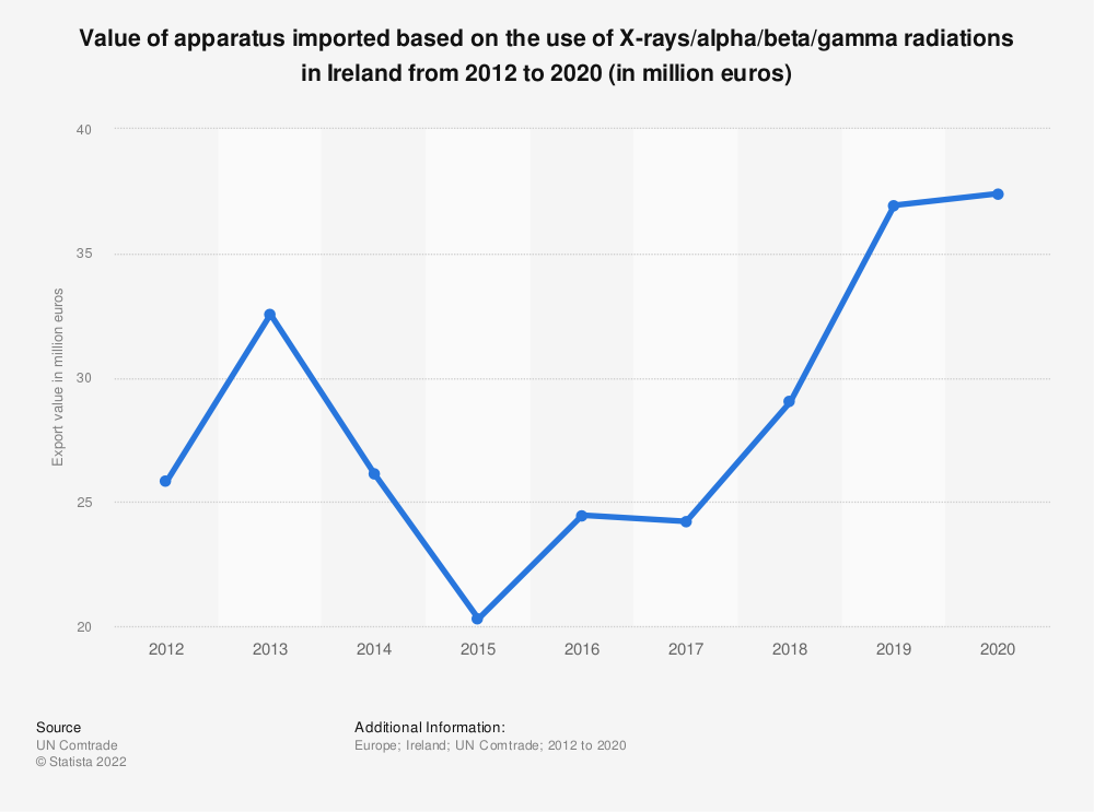 Statistic: Value of apparatus imported based on the use of X-rays/alpha/beta/gamma radiations in Ireland from 2012 to 2018 (in million euros)   Statista