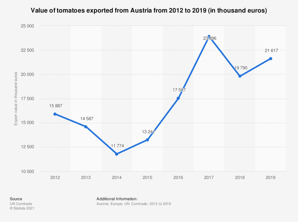 Statistic: Value of tomatoes exported from Austria from 2012 to 2018 (in 1,000 euros) | Statista