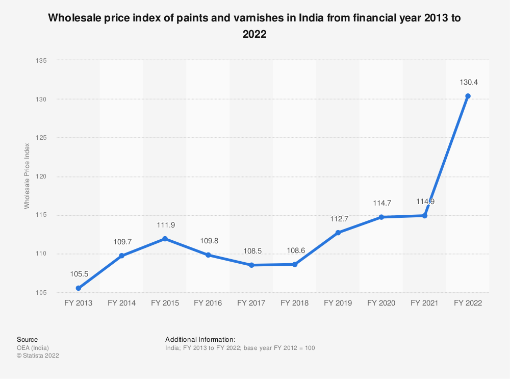 Statistic: Wholesale price index of paints and varnishes in India from financial year 2013 to 2019 | Statista