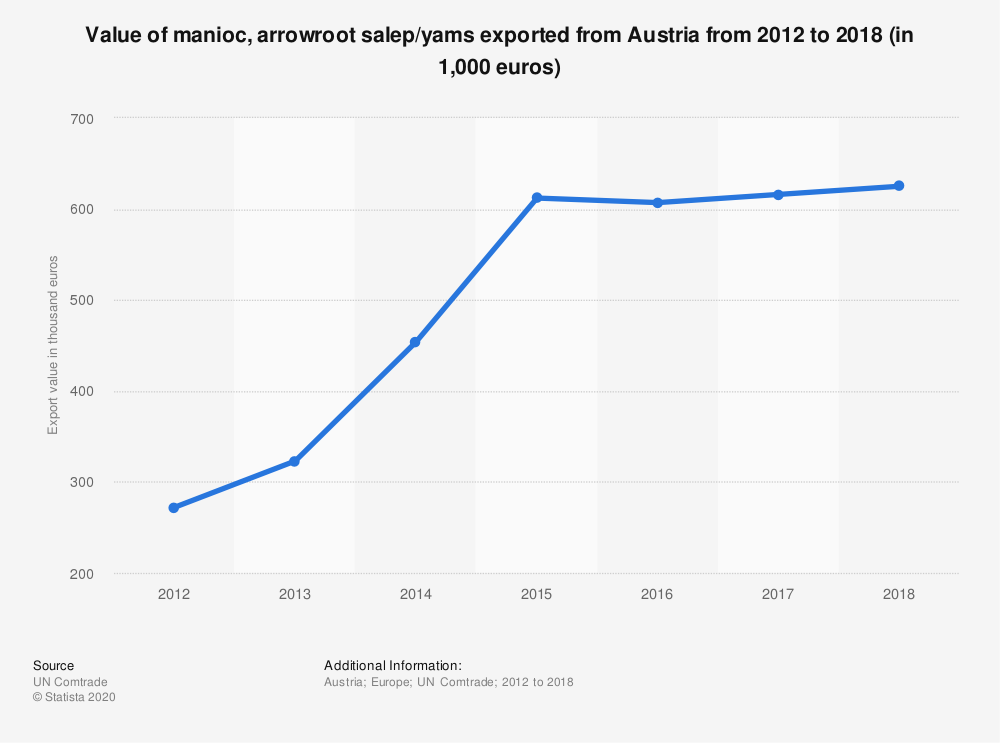 Statistic: Value of manioc, arrowroot salep/yams exported from Austria from 2012 to 2018 (in 1,000 euros) | Statista