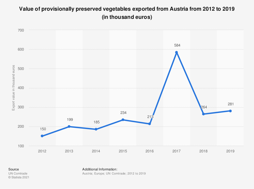 Statistic: Value of provisionally preserved vegetables exported from Austria from 2012 to 2018 (in 1,000 euros)   Statista