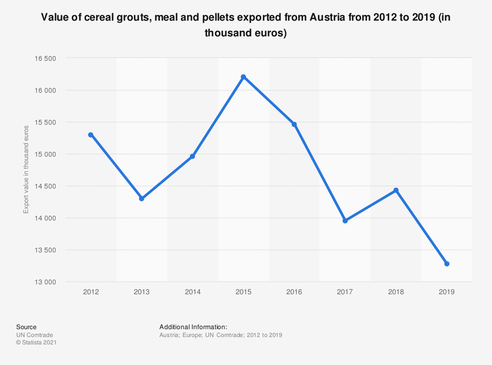 Statistic: Value of cereal grouts, meal and pellets exported from Austria from 2012 to 2018 (in 1,000 euros) | Statista