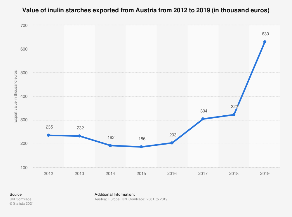 Statistic: Value of inulin starches exported from Austria from 2012 to 2019 (in thousand euros) | Statista