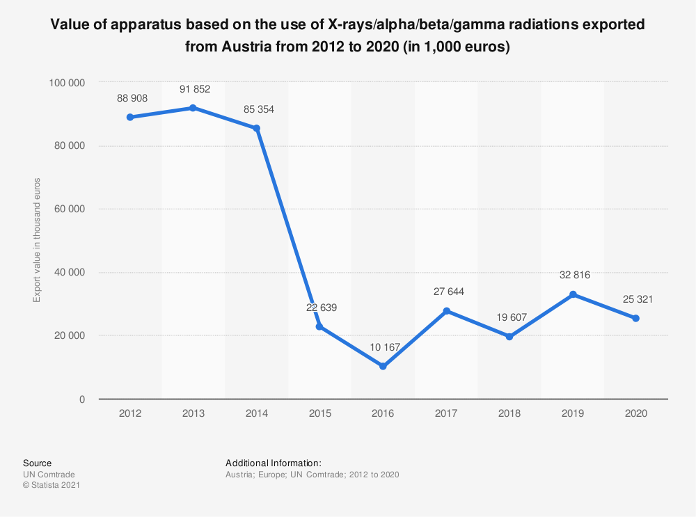 Statistic: Value of apparatus based on the use of X-rays/alpha/beta/gamma radiations exported from Austria from 2012 to 2018 (in 1,000 euros)   Statista