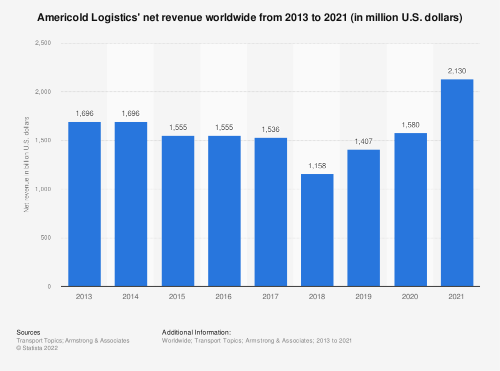 Statistic: Americold Logistics' net revenue worldwide from 2013 to 2018 (in million U.S. dollars) | Statista