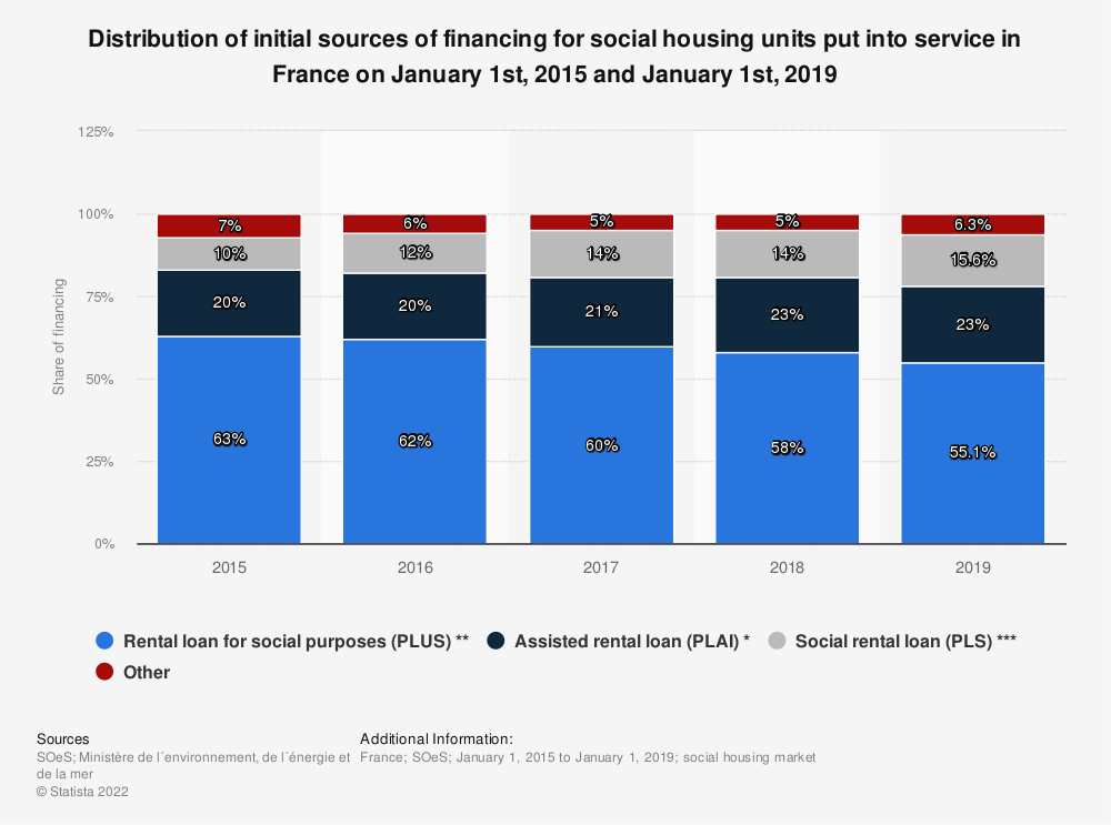 Statistic: Distribution of initial sources of financing for social housing units put into service in France on January 1st, 2015 and January 1st, 2016 | Statista