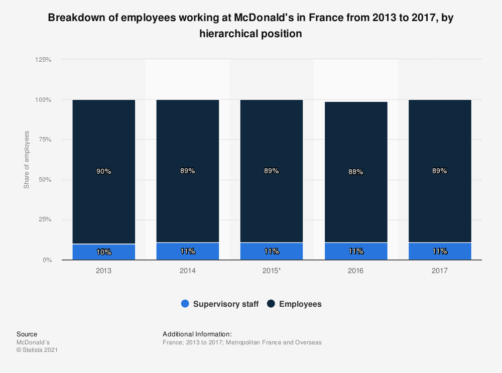 Statistic: Breakdown of employees working at McDonald's in France from 2013 to 2016, by hierarchical position | Statista