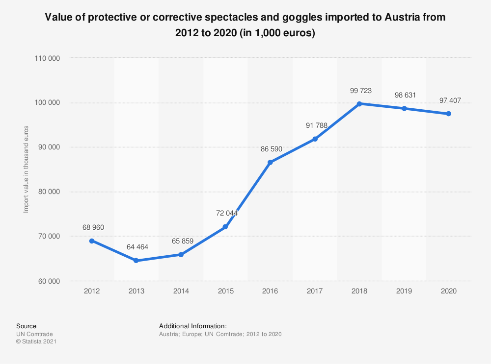 Statistic: Value of protective or corrective spectacles and goggles imported to Austria from 2012 to 2018 (in 1,000 euros) | Statista