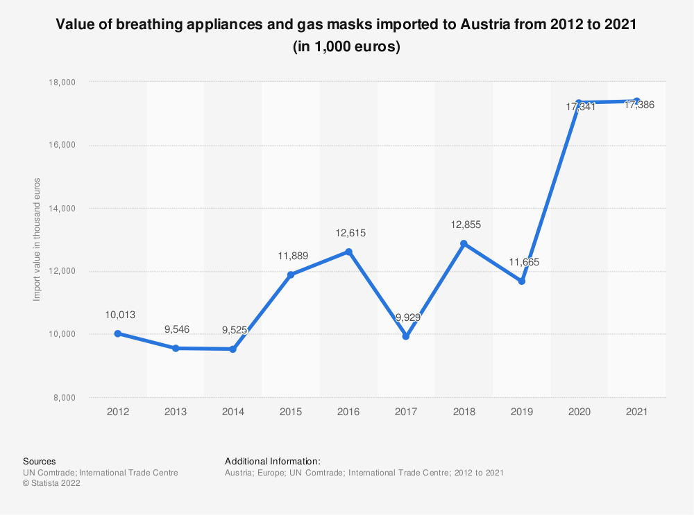 Statistic: Value of breathing appliance and gas masks imported to Austria from 2012 to 2018 (in 1,000 euros) | Statista