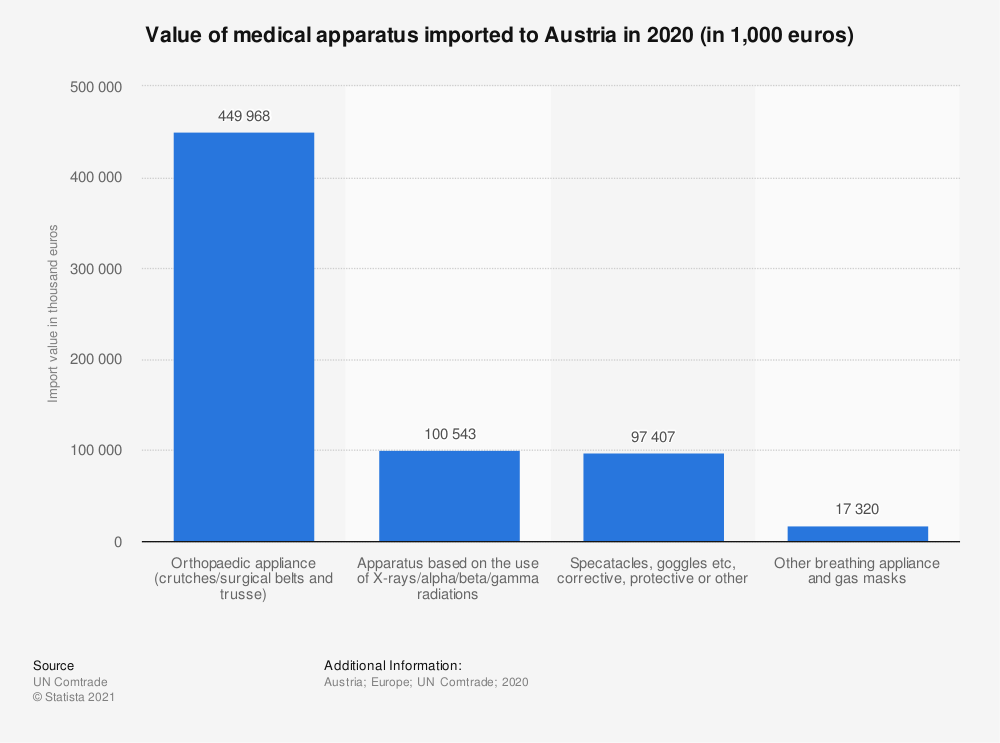 Statistic: Value of medical apparatus imported to Austria in 2018 (in 1,000 euros) | Statista