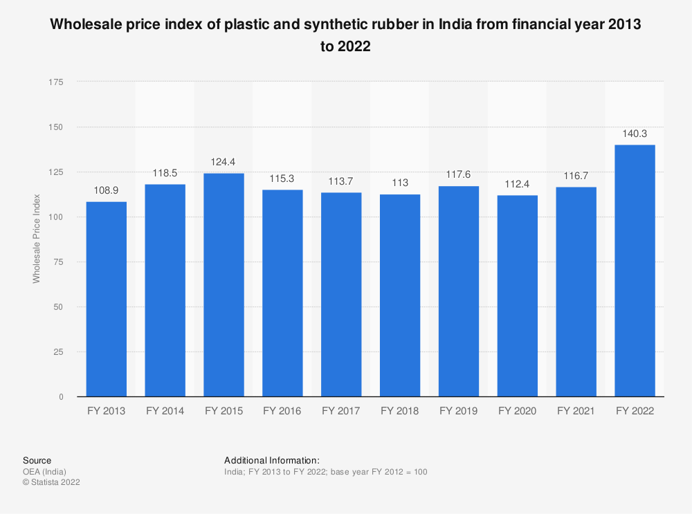 Statistic: Wholesale price index of plastic and synthetic rubber in India from financial year 2013 to 2019 | Statista