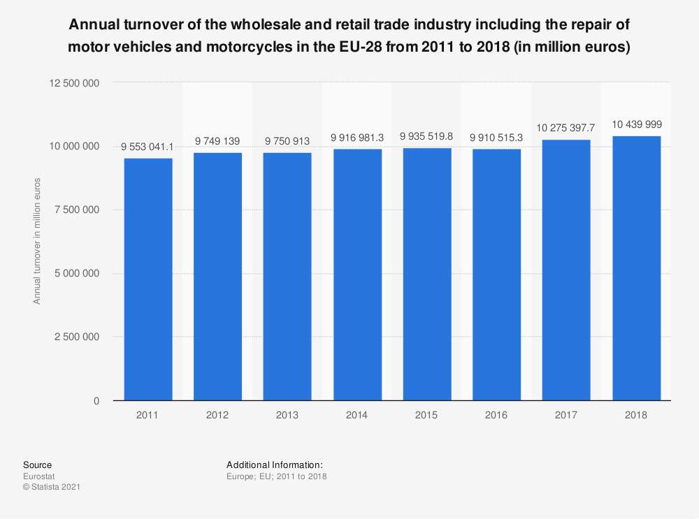 Statistic: Annual turnover of the wholesale and retail trade industry including the repair of motor vehicles and motorcycles in the EU-28 from 2011 to 2018 (in million euros) | Statista