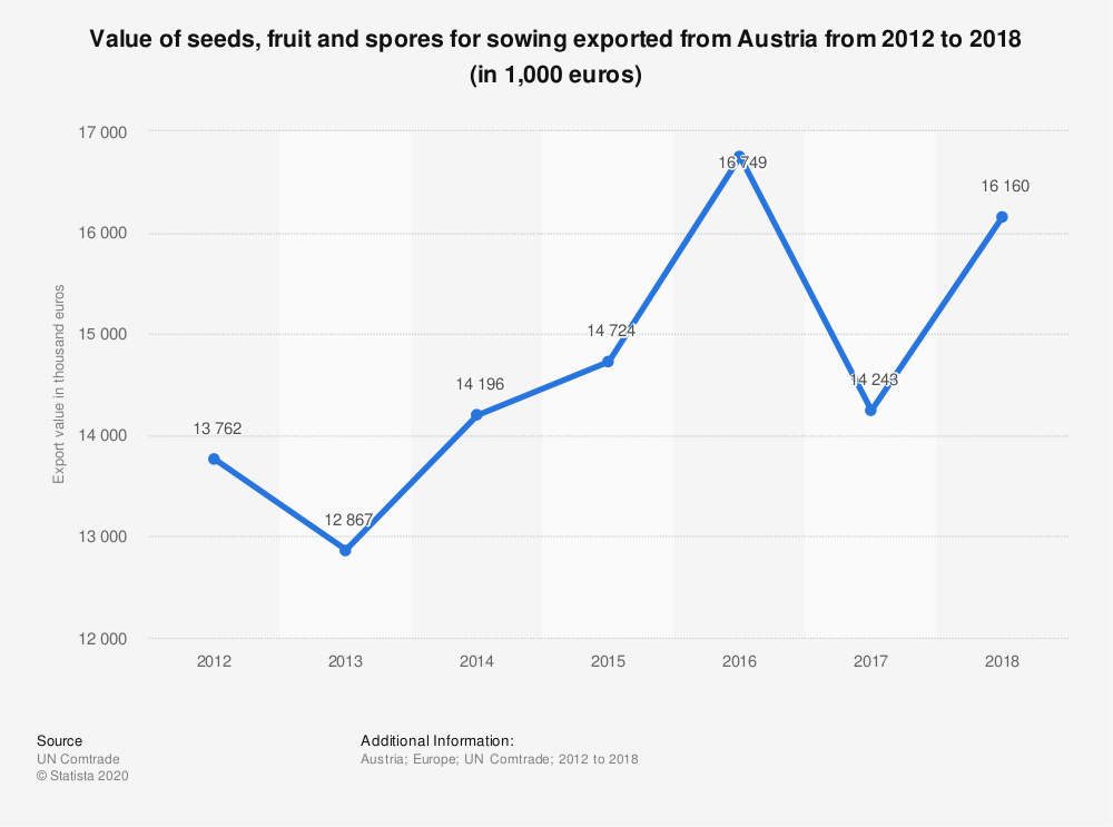 Statistic: Value of seeds, fruit and spores for sowing exported from Austria from 2012 to 2018 (in 1,000 euros) | Statista