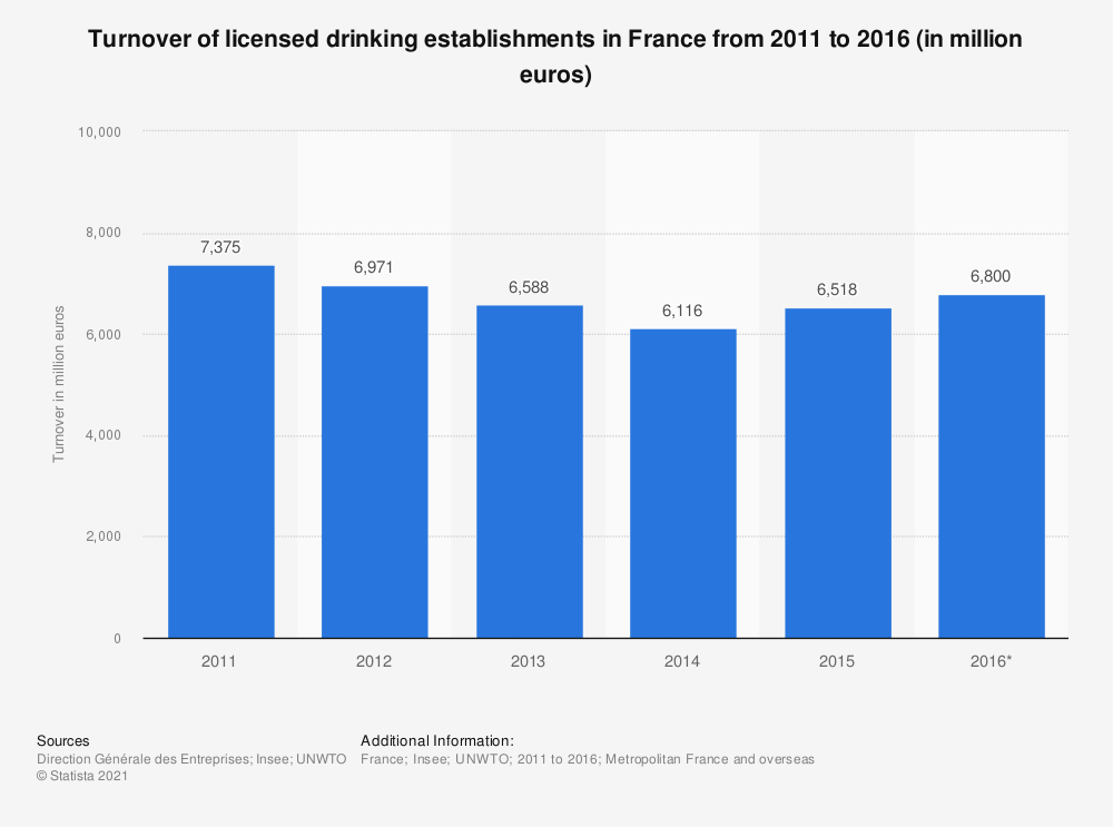 Statistic: Turnover of licensed drinking establishments in France from 2011 to 2014 (in million euros) | Statista