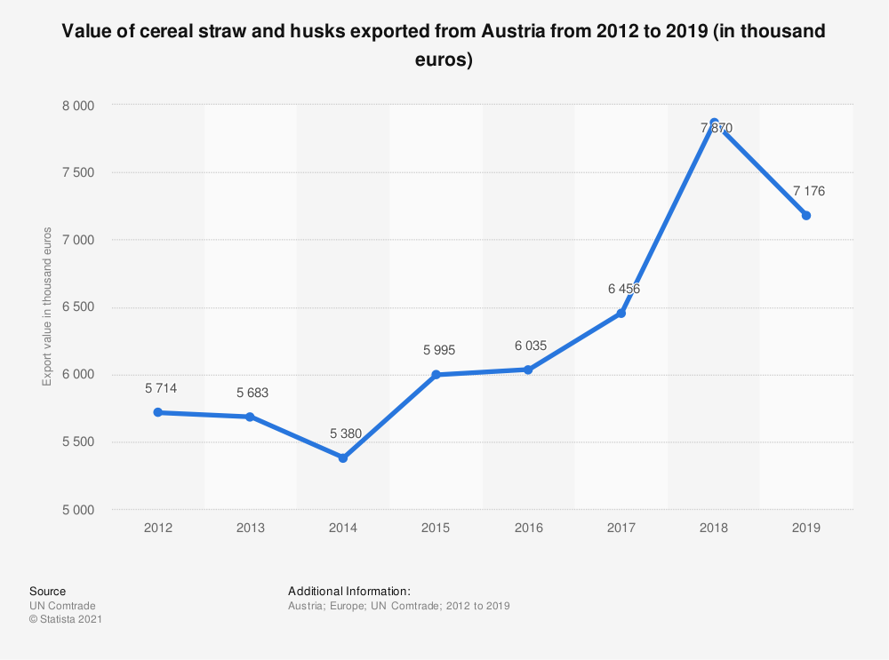 Statistic: Value of cereal straw and husks exported from Austria from 2012 to 2018 (in 1,000 euros) | Statista