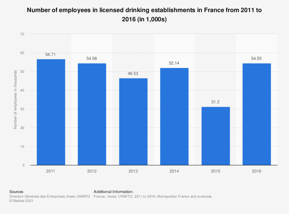 Statistic: Number of employees in licensed drinking establishments in France from 2011 to 2014 (in 1,000s) | Statista