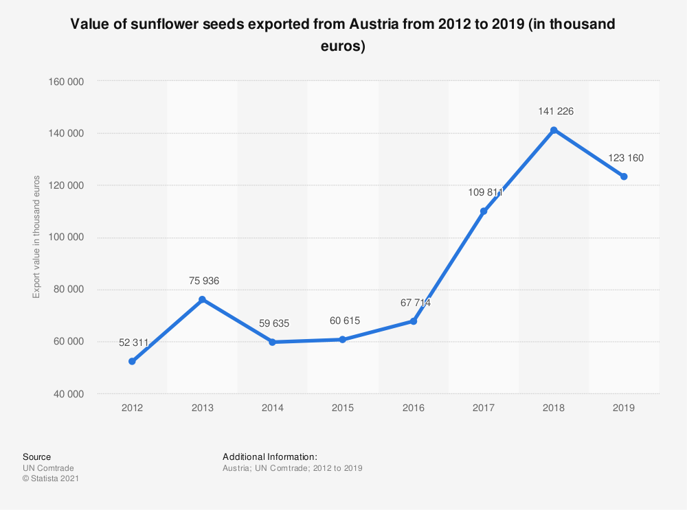 Statistic: Value of sunflower seeds exported from Austria from 2012 to 2018 (in 1,000 euros) | Statista