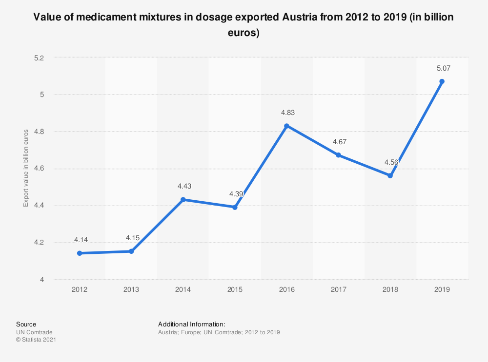 Statistic: Value of medicament mixtures in dosage exported Austria from 2012 to 2018 (in billion euros) | Statista