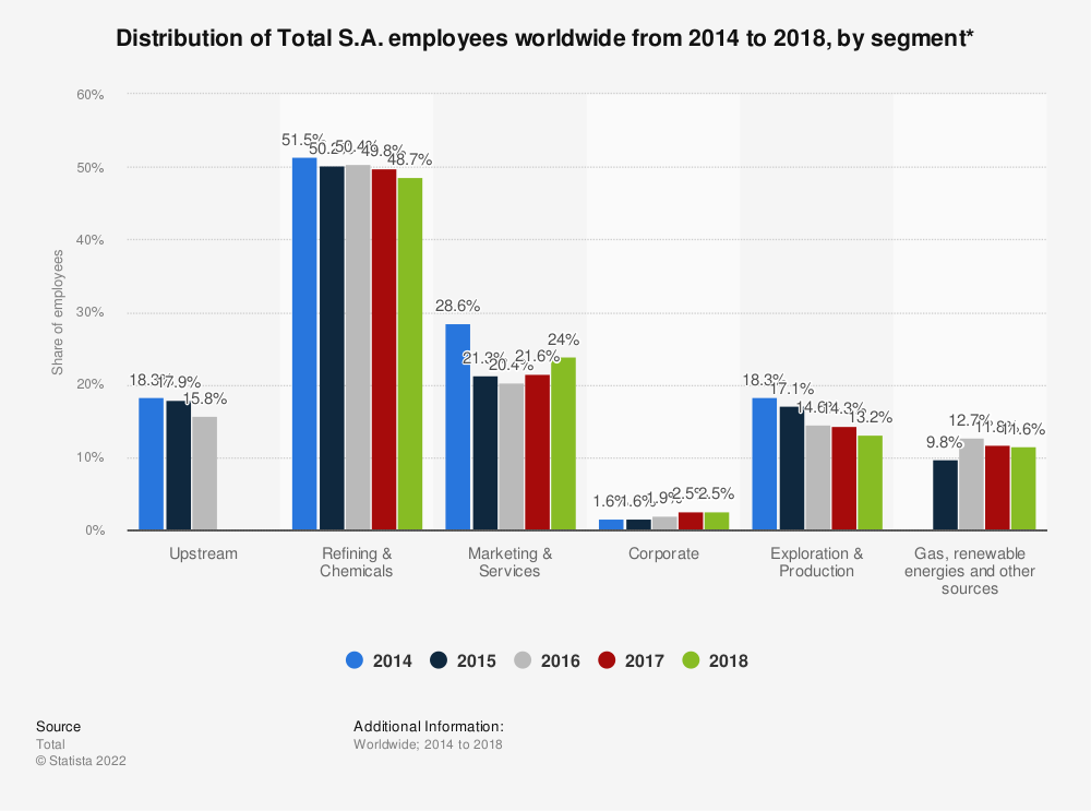 Statistic: Distribution of Total S.A. employees worldwide from 2014 to 2018, by segment* | Statista