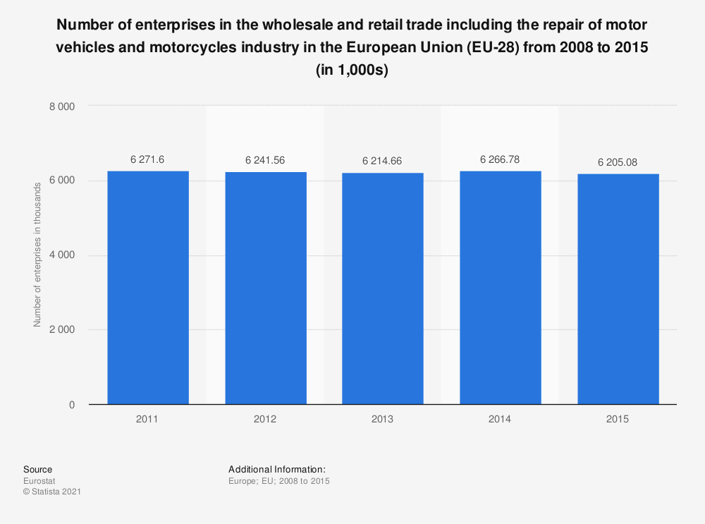 Statistic: Number of enterprises in the wholesale and retail trade including the repair of motor vehicles and motorcycles industry in the European Union (EU-28) from 2008 to 2015 (in 1,000s) | Statista