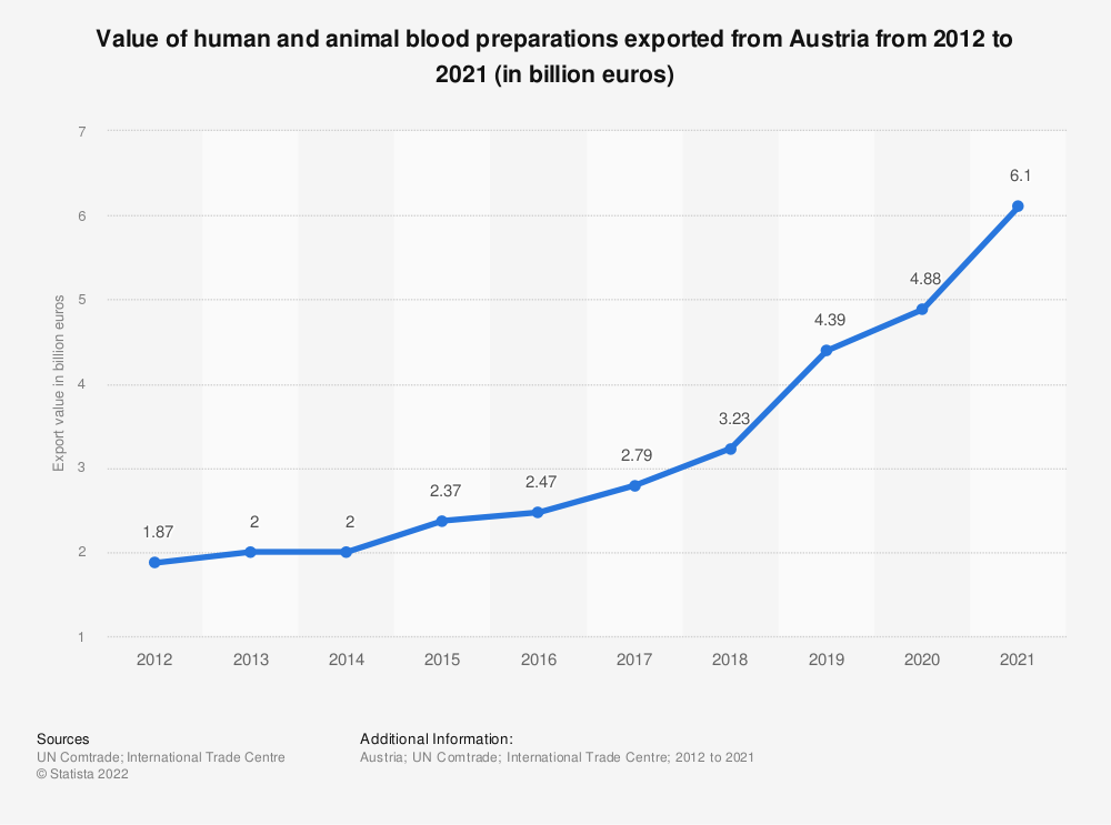 Statistic: Value of human and animal blood exported from Austria from 2012 to 2019 (in billion euros) | Statista