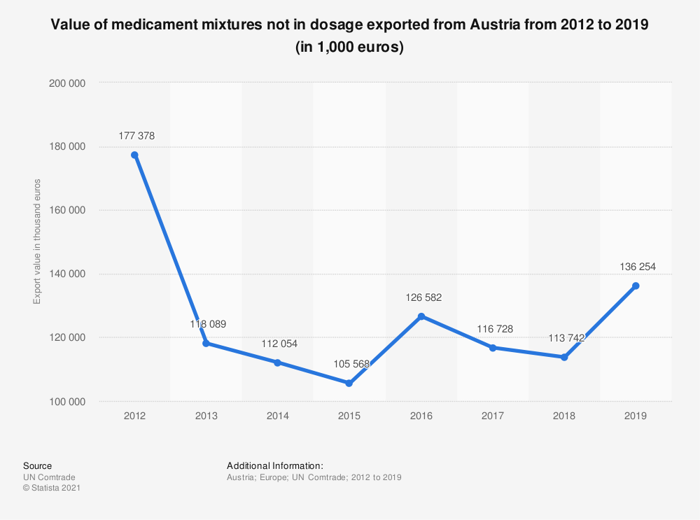 Statistic: Value of medicament mixtures not in dosage exported from Austria from 2012 to 2017 (in 1,000 euros) | Statista