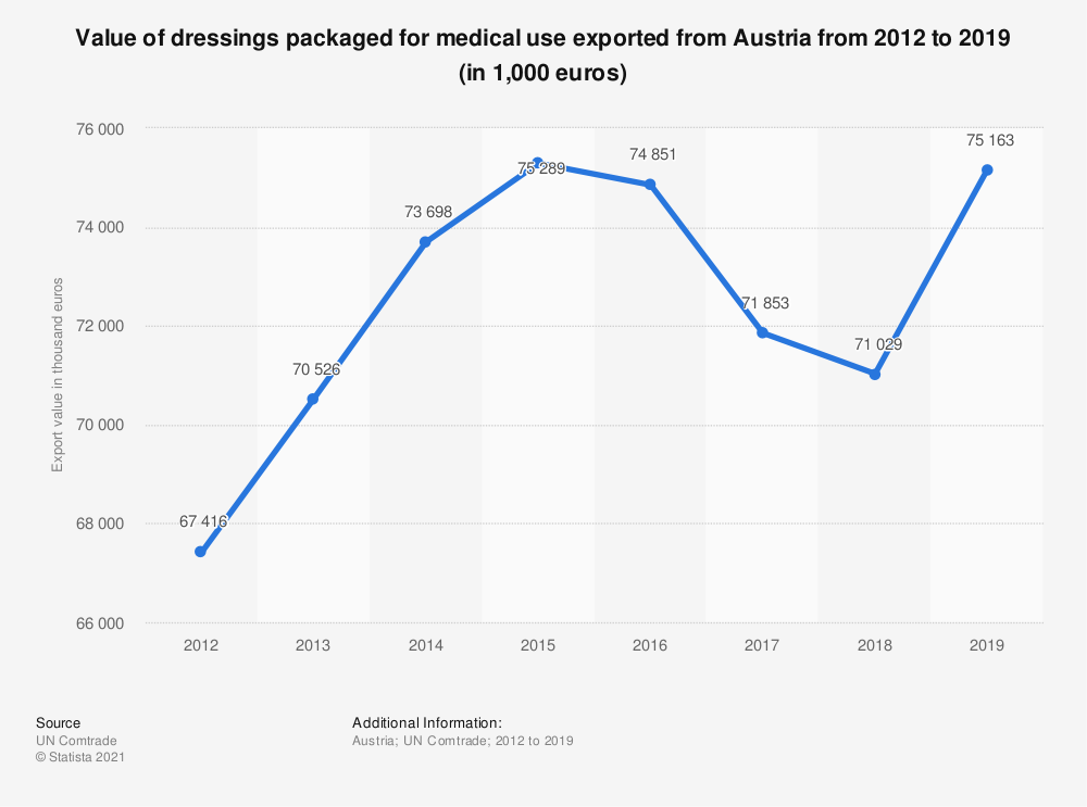 Statistic: Value of dressings packaged for medical use exported from Austria from 2012 to 2018 (in 1,000 euros) | Statista