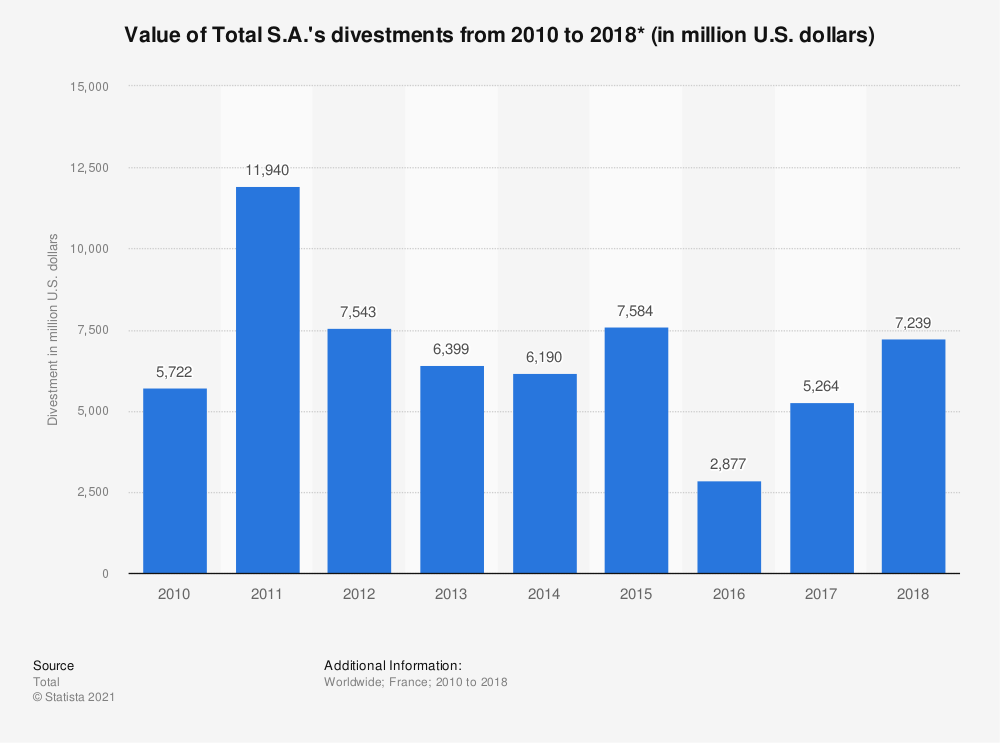 Statistic: Value of Total S.A.'s divestments from 2010 to 2016* (in million U.S. dollars) | Statista