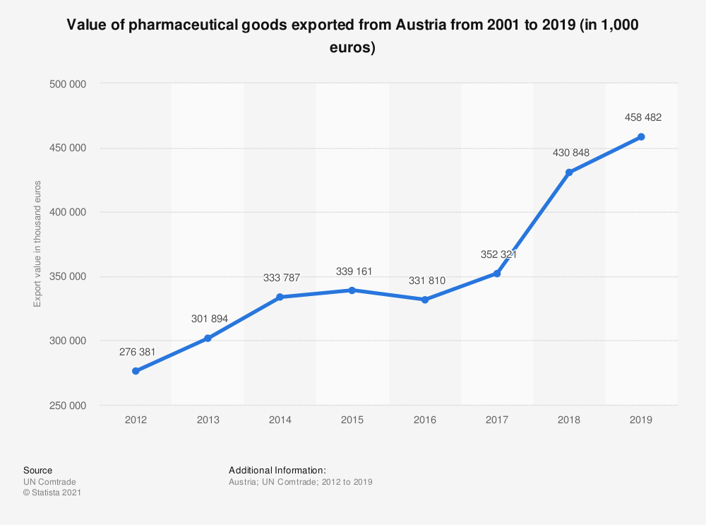 Statistic: Value of pharmaceutical goods exported from Austria from 2001 to 2019 (in 1,000 euros) | Statista