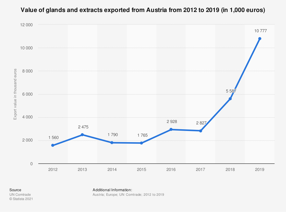 Statistic: Value of glands and extracts exported from Austria from 2012 to 2018 (in 1,000 euros) | Statista