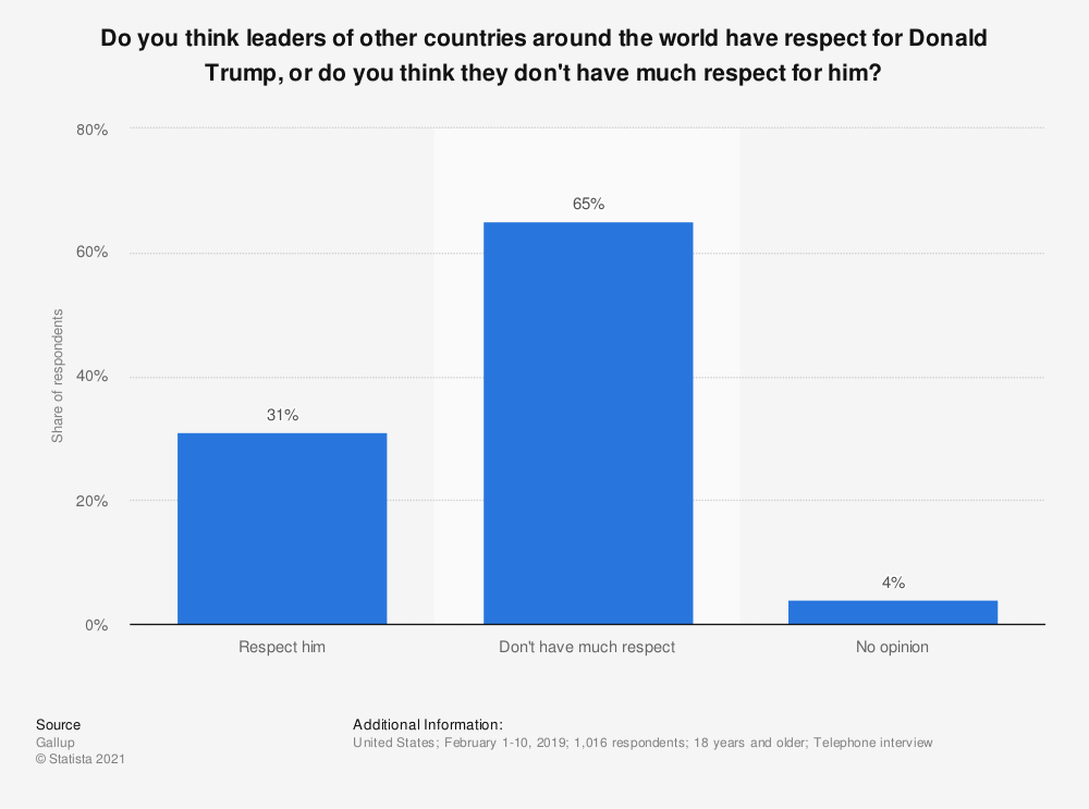 Statistic: Do you think leaders of other countries around the world have respect for Donald Trump, or do you think they don't have much respect for him? | Statista