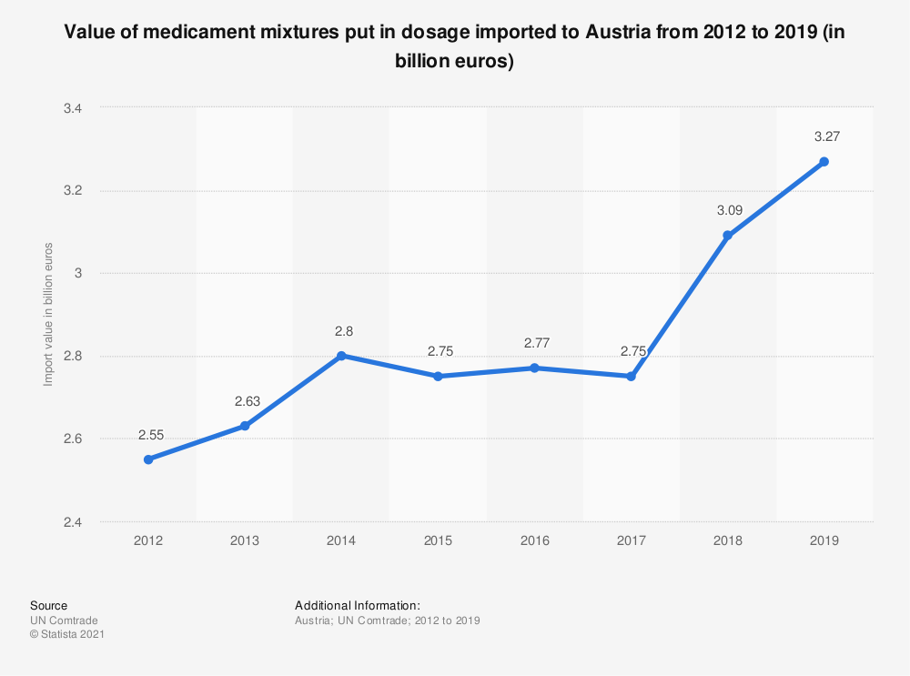 Statistic: Value of medicament mixtures put in dosage imported to Austria from 2012 to 2018 (in billion euros) | Statista
