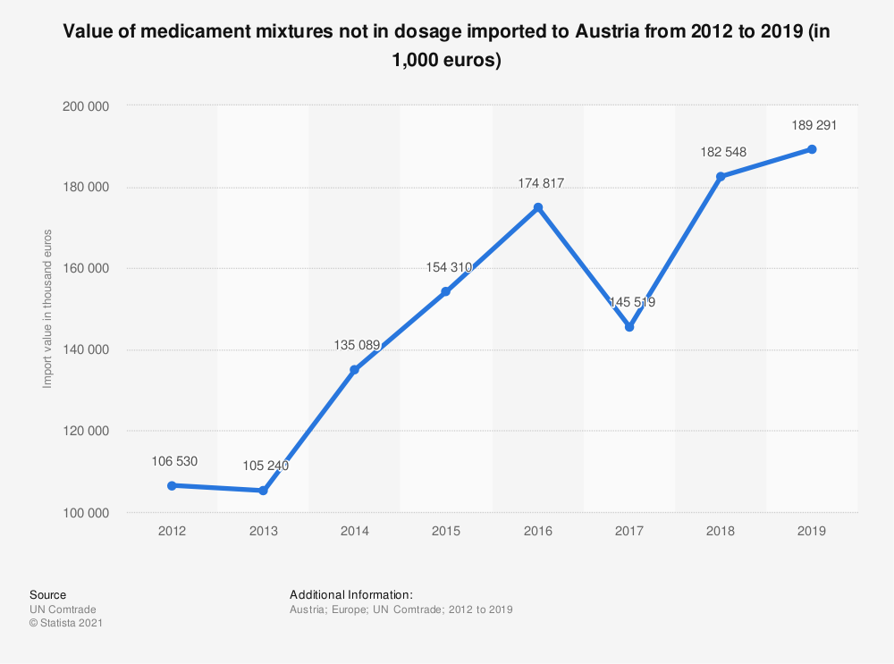 Statistic: Value of medicament mixtures not in dosage imported to Austria from 2012 to 2018 (in 1,000 euros) | Statista