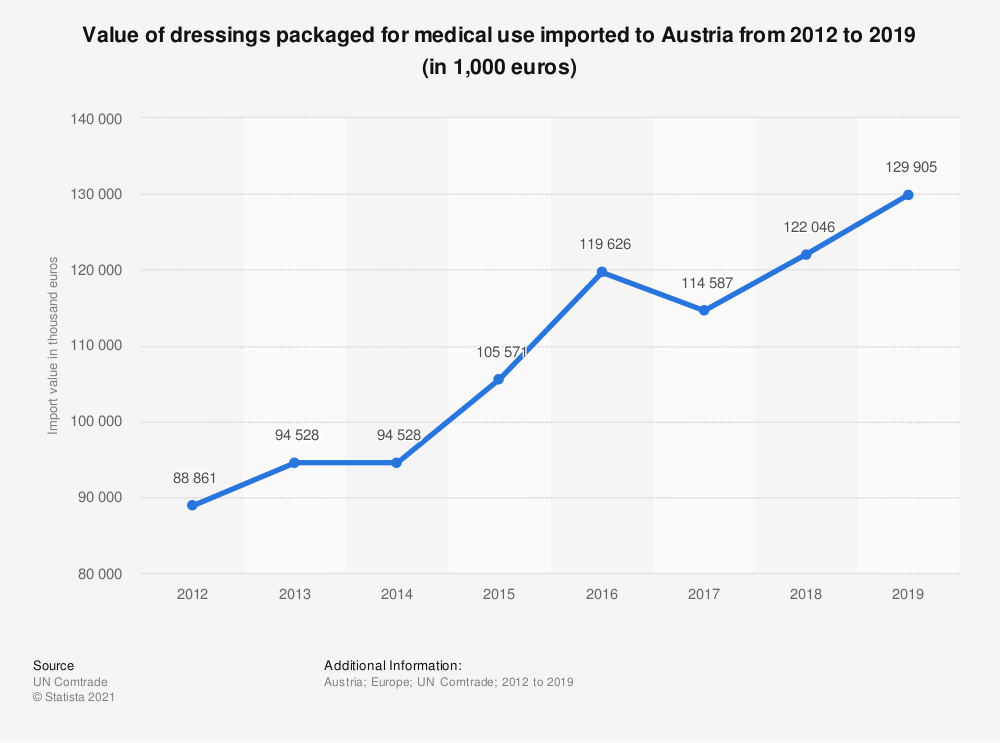 Statistic: Value of dressings packaged for medical use imported to Austria from 2012 to 2019 (in 1,000 euros) | Statista