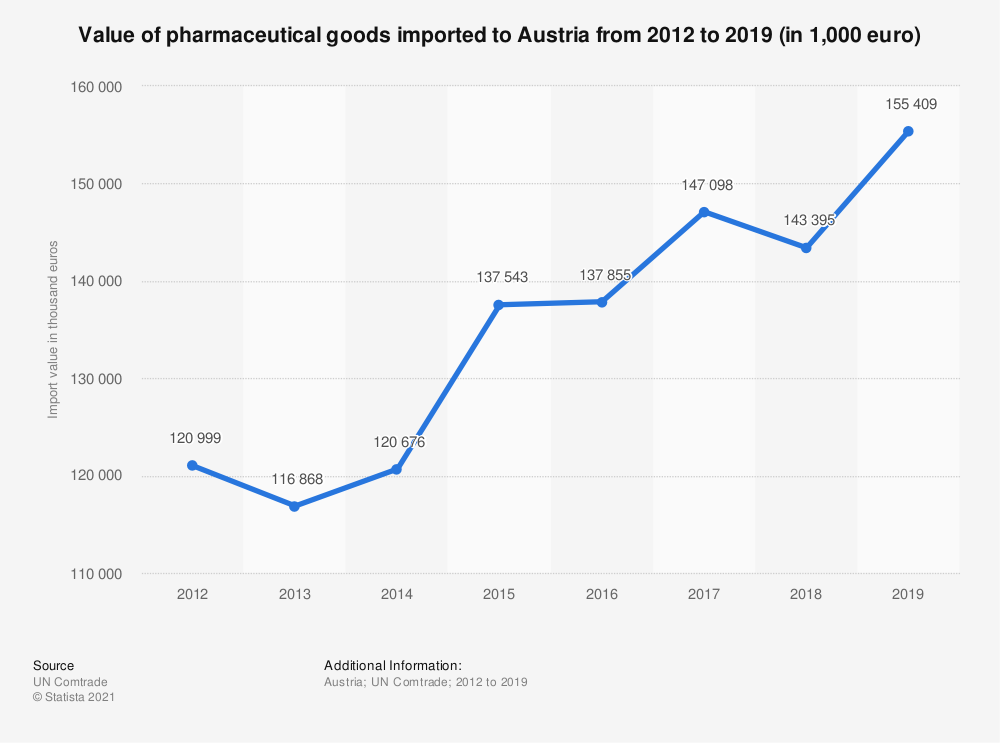 Statistic: Value of pharmaceutical goods imported to Austria from 2012 to 2018 (in 1,000 euro) | Statista