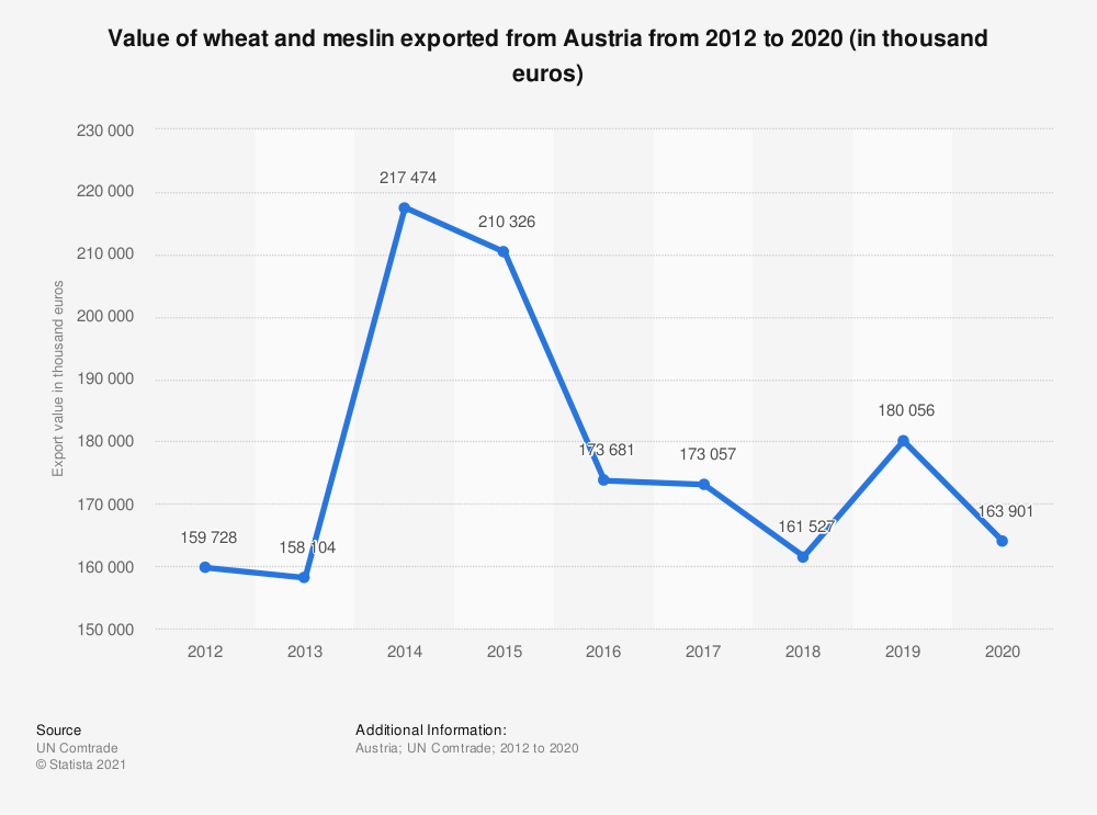 Statistic: Value of wheat and meslin exported from Austria from 2012 to 2018 (in 1,000 euros) | Statista